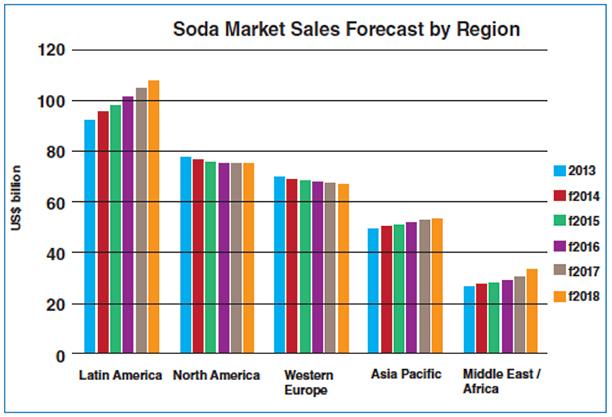 Bar chart displaying the soda market sales forecast by region
