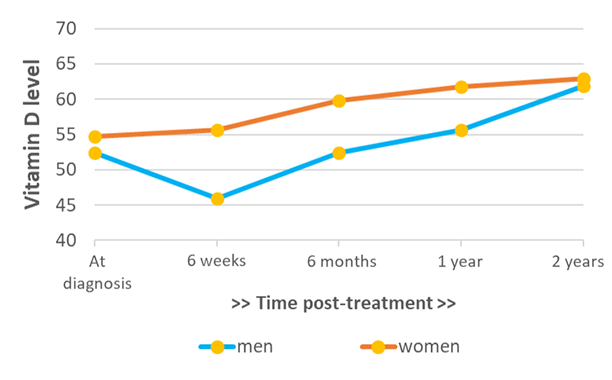 Line chart displaying vitamin D levels in colorectal cancer patients from diagnosis through to two years post-treatment