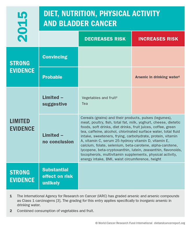 Bladder cancer risk matrix