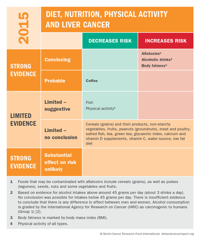 Hepatic cancer types - Hepatic cancer markers - Hepatic cancer markers