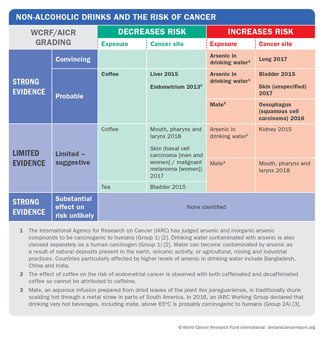 Non-alcoholic drinks risk of cancer matrix