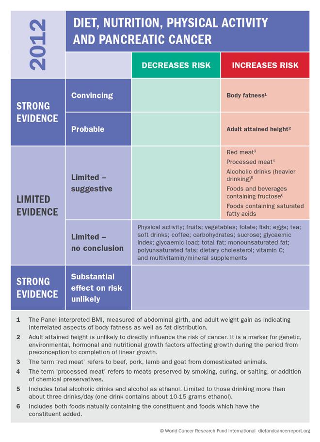 cancer pancreatic studies