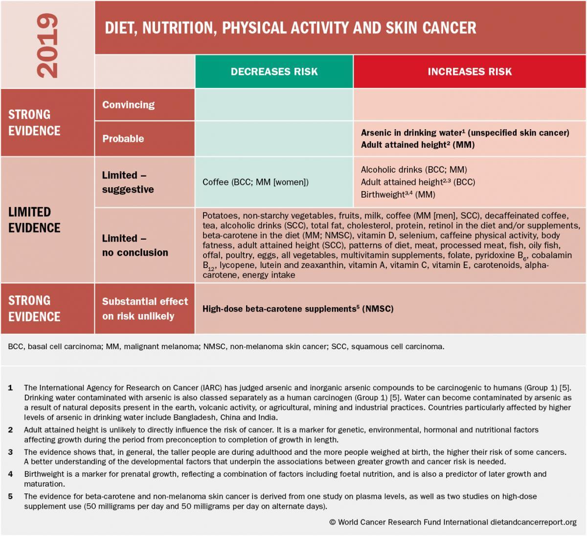 Skin cancer risk matrix