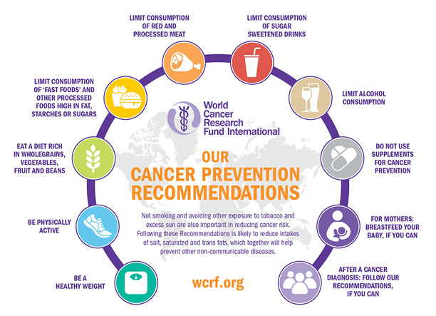WCRF Cancer Prevention Recommendations