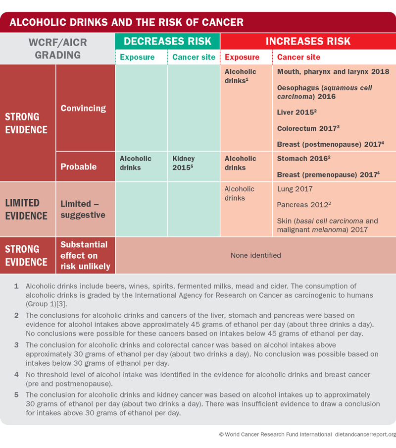 Alcoholic drinks cancer risk matrix